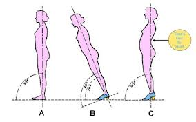 The effect of high heels on posture
